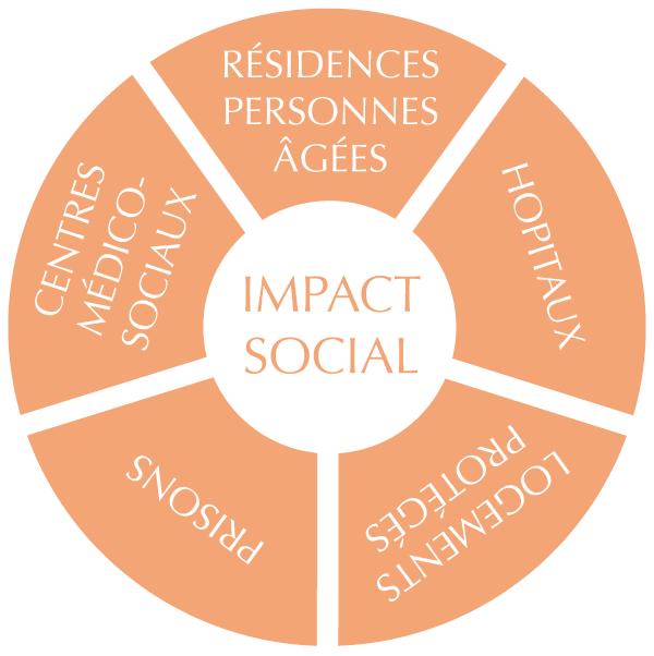 Résonnance Social Impact
